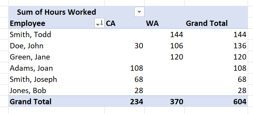 Solved: This Question Pertains To Excel