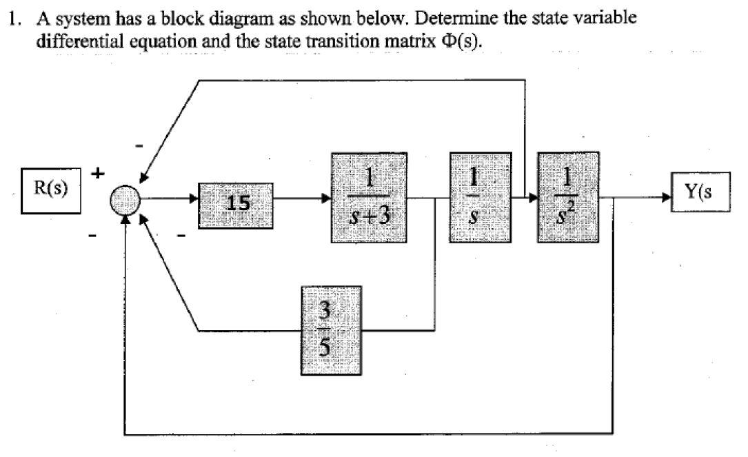 Solved: 1. A System Has A Block Diagram As Shown Below. De... | Chegg.comChegg