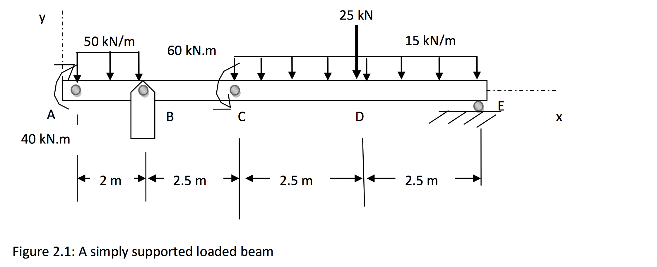 Solved Draw Complete Shear And Bending Moment Diagrams Fo The Bendingmoment Forthe Cheggcom 25 Kn 15 M 50 S0kn 60