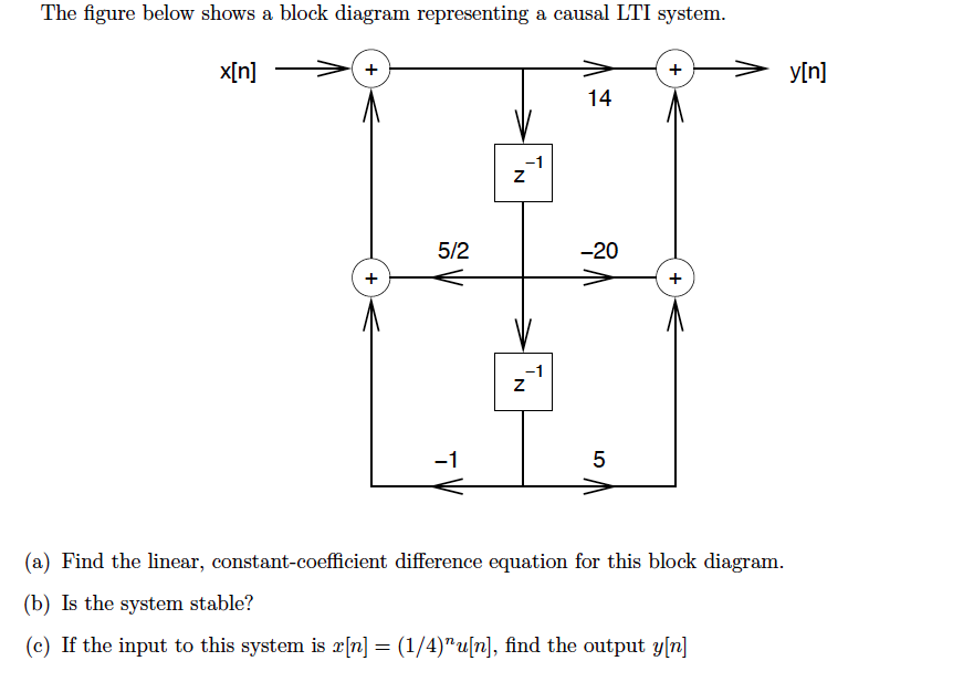 solved the figure below shows a block diagram representin rh chegg com block diagrams of linear systems theory Control System Block Diagram