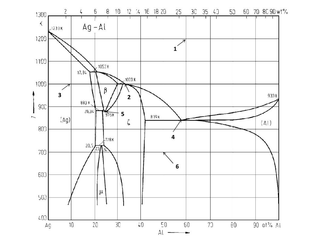 silver aluminum phase diagram question material sc ... aluminium diagram