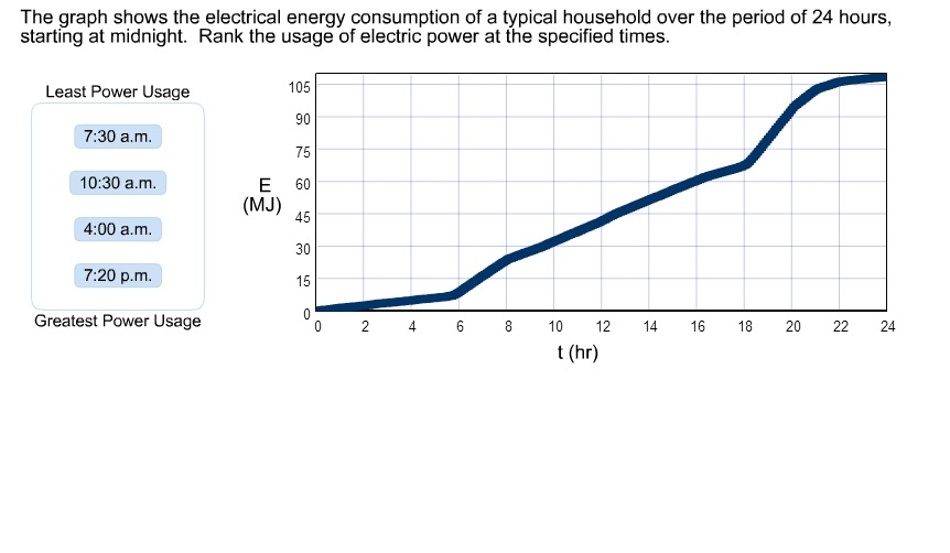 solved the graph shows the electrical energy consumption rh chegg com Tidal Energy Diagram electrical energy sankey diagram