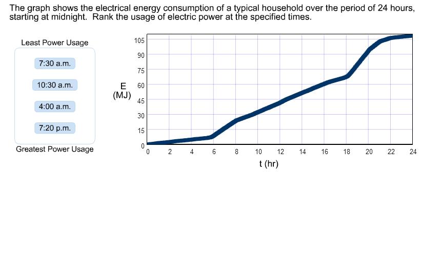 solved the graph shows the electrical energy consumption rh chegg com Light Energy Diagram electrical energy transfer diagram
