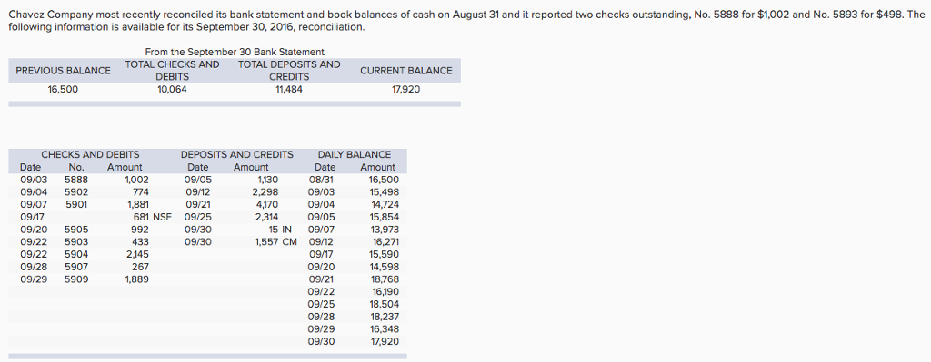 Accounting archive february 22 2018 chegg chavez company most recently reconciled its bank statement and book balances of cash on august 31 fandeluxe Image collections