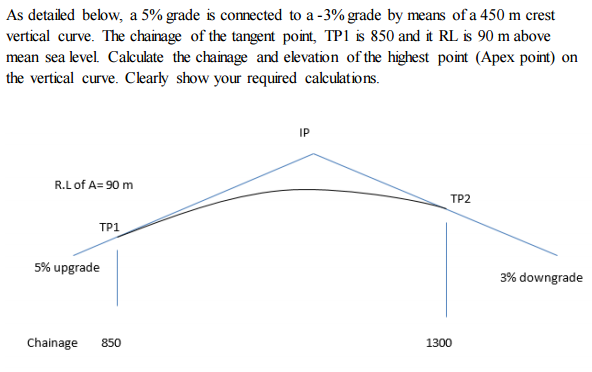 Solved: As Detailed Below, A 5% Grade Is Connected To A -3