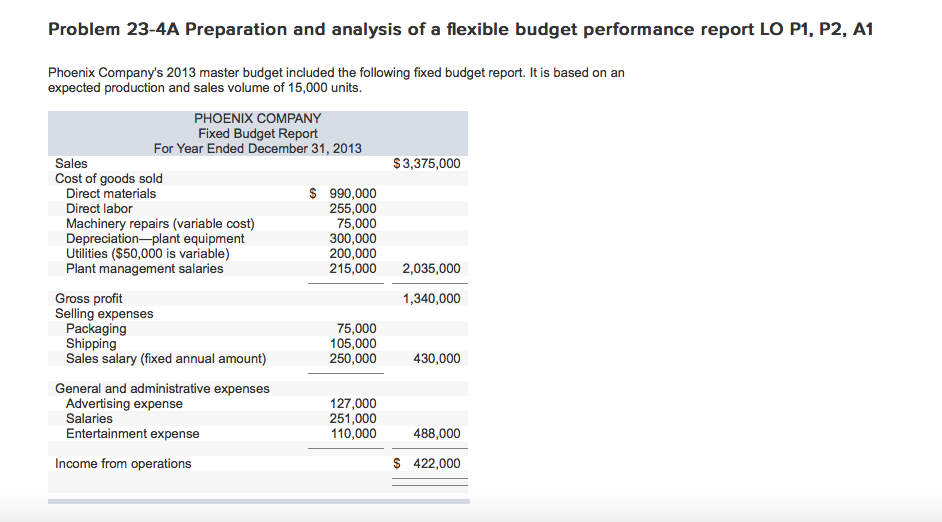 prepare a flexible budget performance report that shows both activity variances and revenue and spen For example, comparing budget data to actual performance, you might have budgeted this month's sales at $10,000 your actual sales came in at $8,000, so you have a budget-to-actual variance of $2,000.