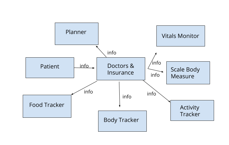 Please help me create a data flow diagram dfd an chegg the tracking application will notify if the level is above or below the mentioned limit it will also help users track their weight height ccuart Image collections