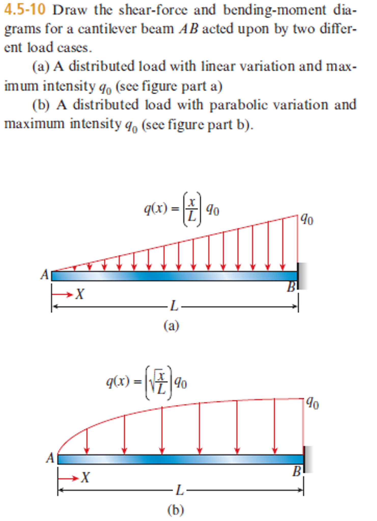 solved draw the shear force and bending moment diagrams f rh chegg com