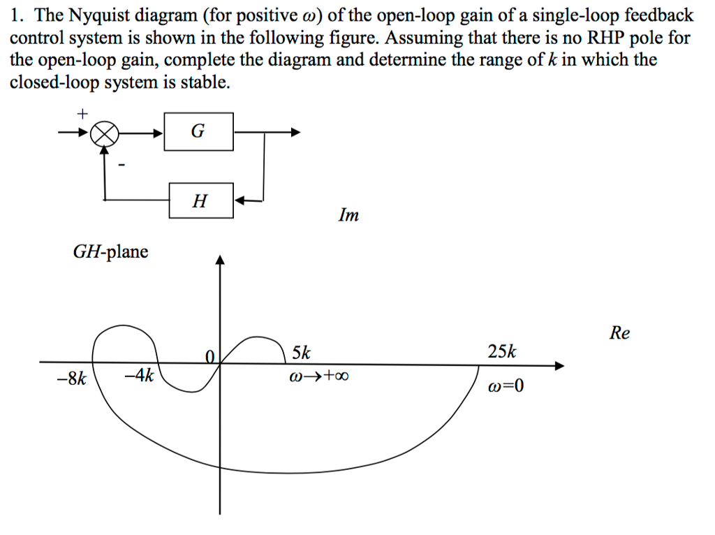 Solved 1 The Nyquist Diagram For Positive Co Of The Op