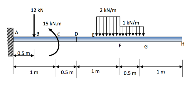 solved beam ah is supported by a fixed support at a as sh rh chegg com shear force and bending moment diagram for fixed beam pdf shear force and bending moment diagram for fixed beam with udl