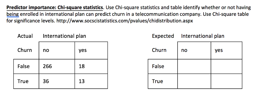Solved predictor importance chi square statistics use c predictor importance chi square statistics use chi square statistics and table identify watchthetrailerfo
