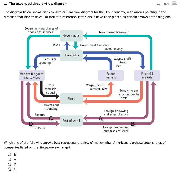 Solved 1 the expanded circular flow diagram aa aa the di the expanded circular flow diagram aa aa the diagram below shows an expansive ccuart Images