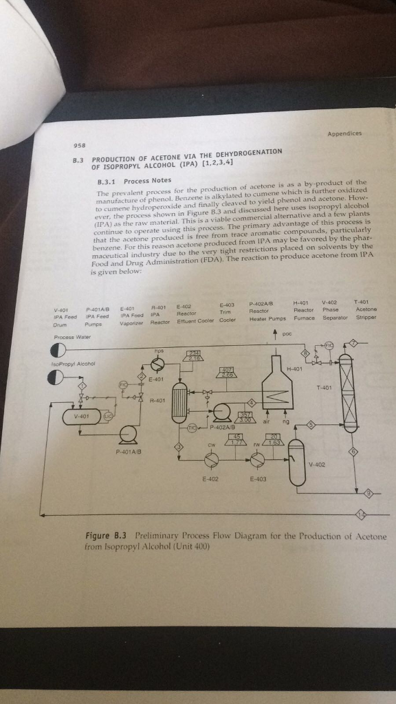 profile on production of acetone