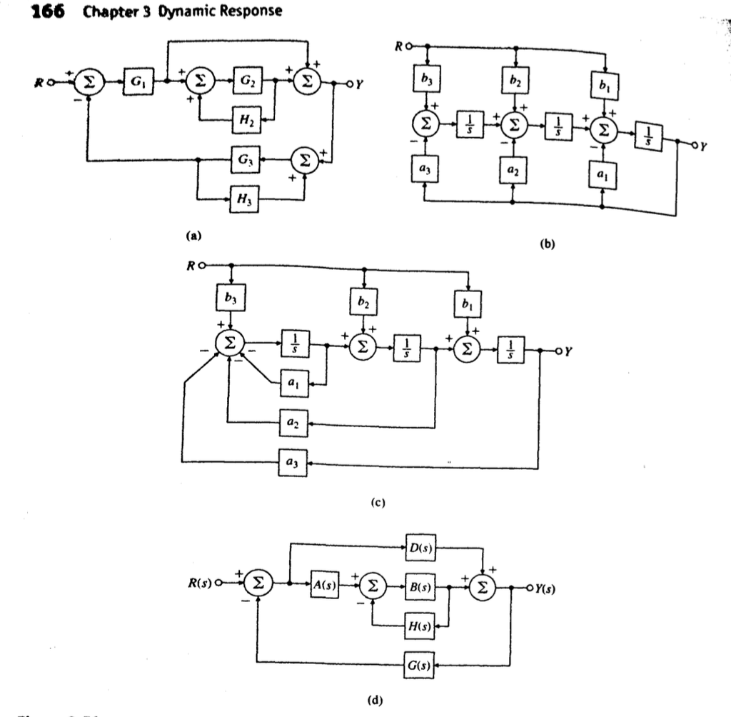 see more Show transcribed image text Find the transfer functions for the block  diagrams in Fig. 3.51, using the ideas of block-diagram simplification.