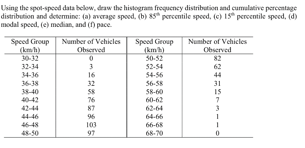Solved: Using The Spot-speed Data Below, Draw The Histogra