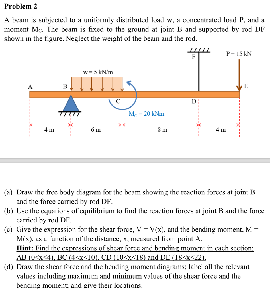 Solved A Beam Is Subjected To Uniformly Distributed Loa Bending Moment Diagram Cantilever Uniform Load Problem 2 W Concentrated