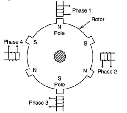 3 phase 4 pole stepper motor schematic enthusiast wiring diagrams u2022 rh rasalibre co Motor Wiring Drawing 8 Pole Motor Design