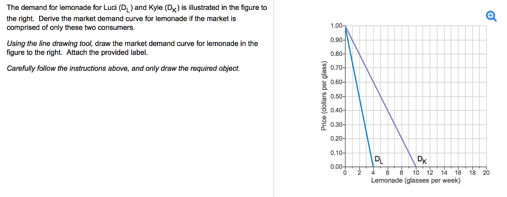 Solved: The Demand For Lemonade For Luci (DL) And Kyle (Dx ...