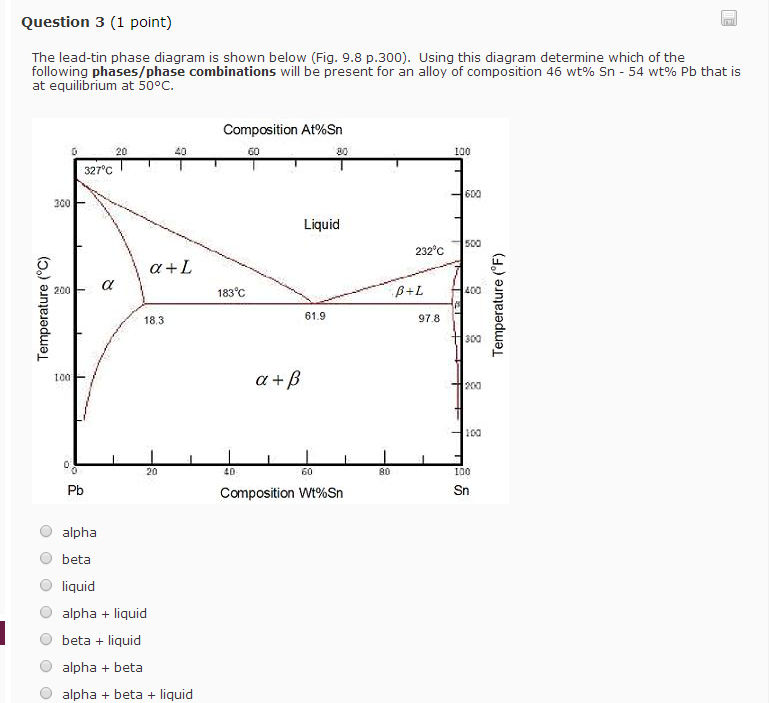 Solved Question 3 1 Point The Lead Tin Phase Diagram Is