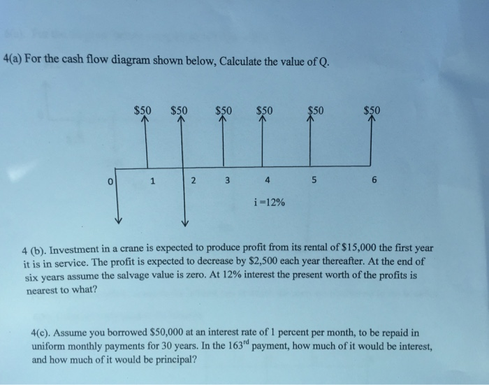 solved for the cash flow diagram shown below calculate t