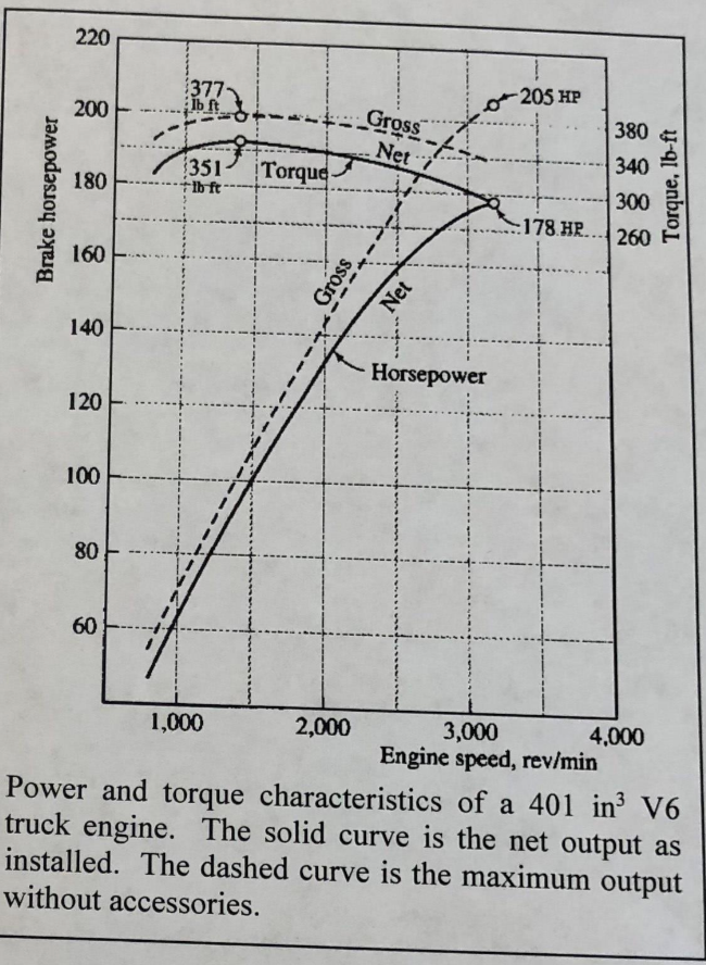Solved: 1 (20 Pts) Use The Power And Torque Characteristic
