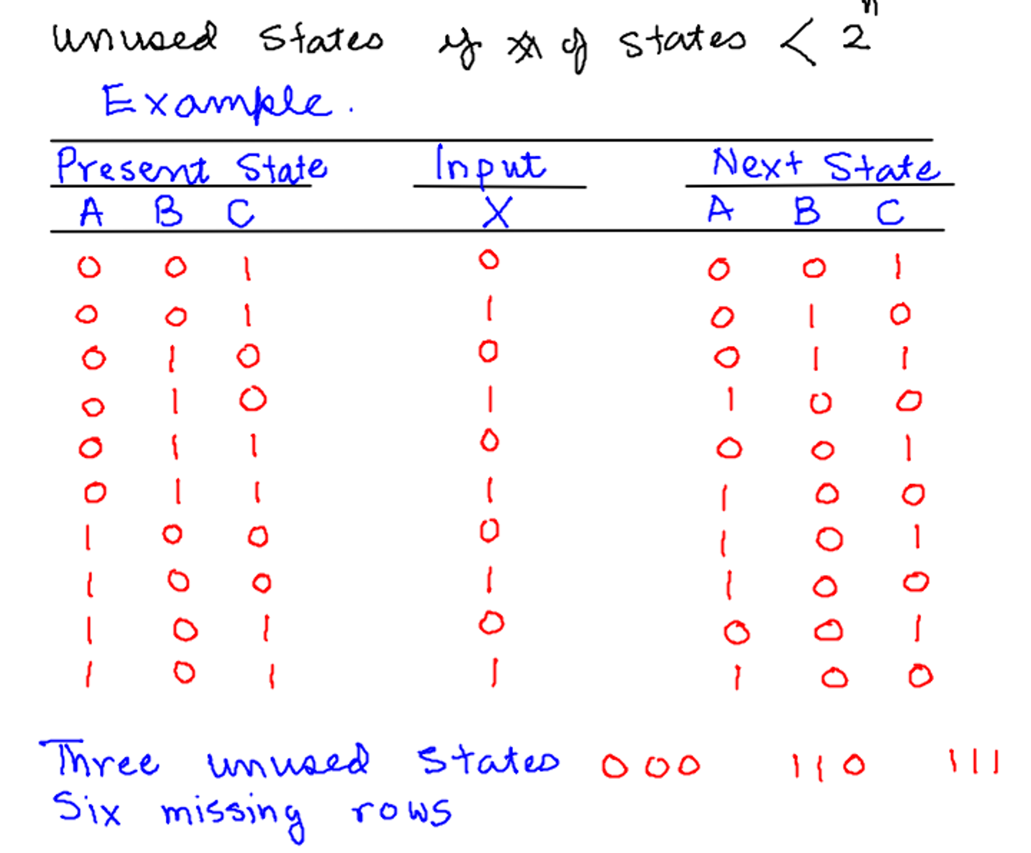 Solved Unused States If Y X Of 2 Draw The State Example Diagram Pictures Question