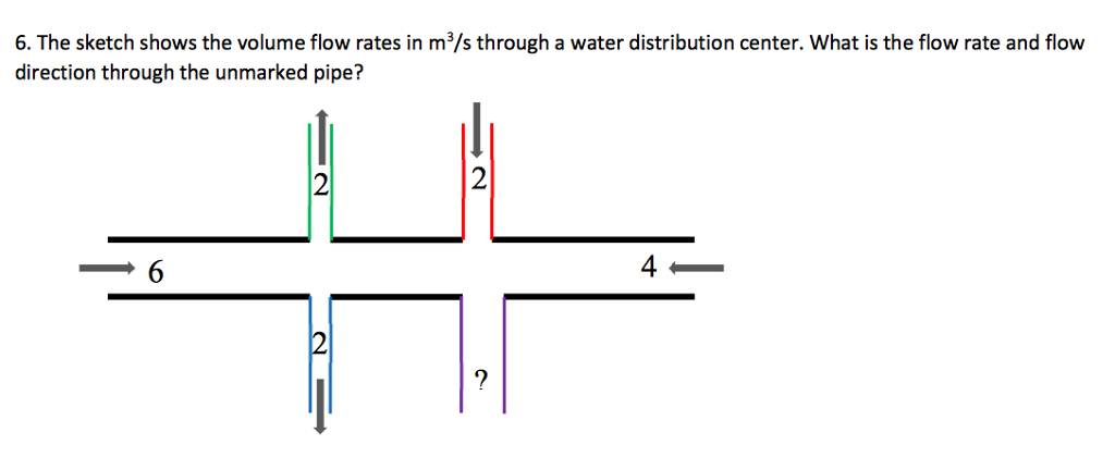 Solved The Sketch Shows The Volume Flow Rates In M3s Th