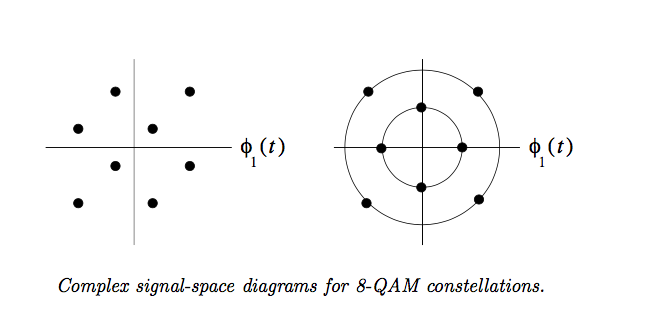 Solved 5 Consider The Two Complex Valued 8 QAM Signals C