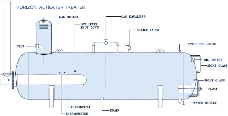 Solved: A Heater Treater Is Commonly Used At Oil Fields To... | Chegg.comChegg