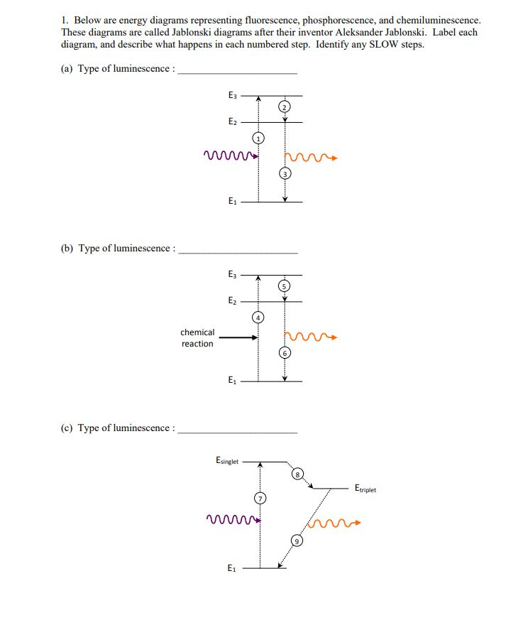 Solved 1 below are energy diagrams representing fluoresc below are energy diagrams representing fluorescence phosphorescence and chemiluminescence these diagrams ccuart Choice Image