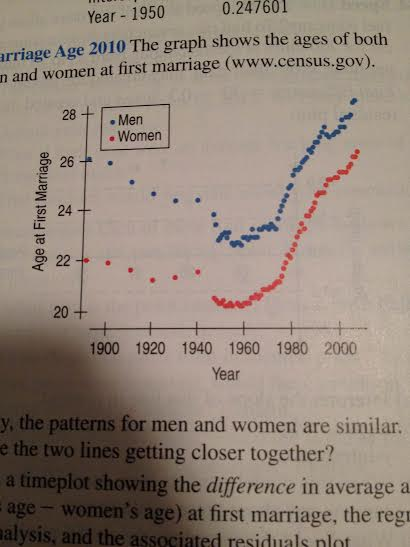 what is the average age difference between married couples