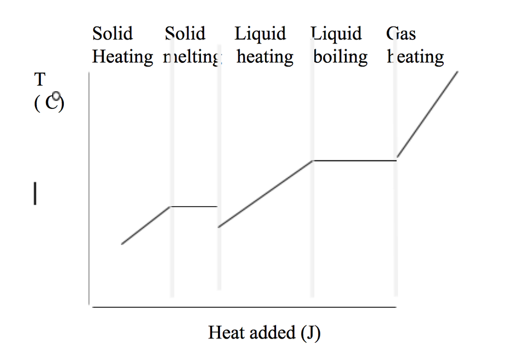 Solved Refer To The Heating Curve Below On The Basis Of