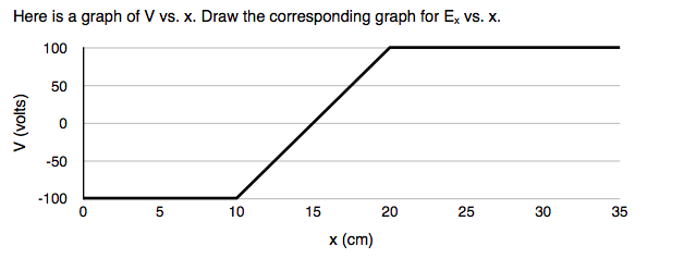 Solved Here Is A Graph Of V Vs X Draw The Corresponding