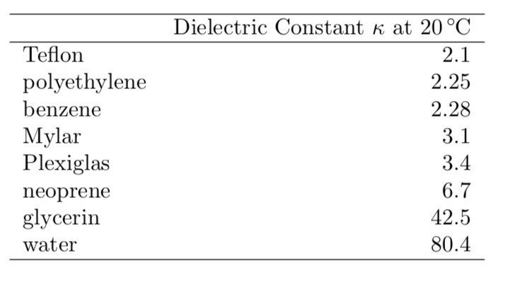 Solved: The Dielectric Between The Plates Is Now Replaced