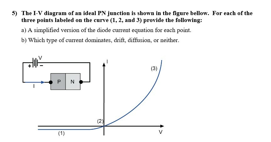 Solved 5 The I V Diagram Of An Ideal Pn Junction Is Show