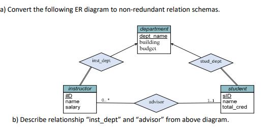 solved a convert the following er diagram to non redunda Database ER-Diagram Hospital a convert the following er diagram to non redundant relation schemas department building