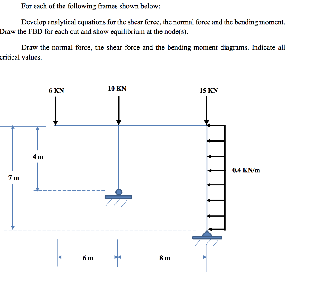 Need Help With Drawing The Shear Moment And Normal Diagrams In A Diagram Solved Develop Analytical Equations For Force Frame
