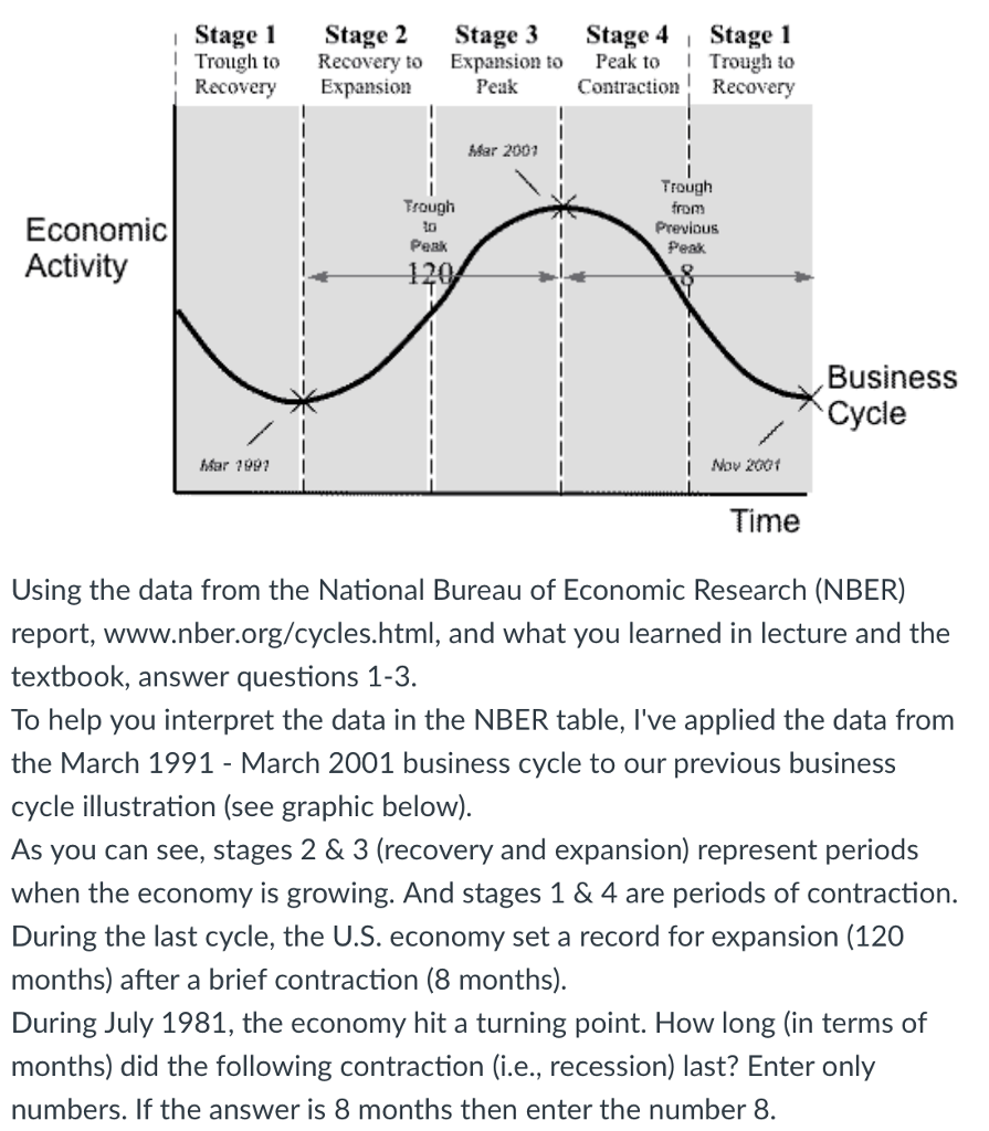 Stage Stage 2 Stage 3Stage 4 1 Stage 1 Trough to Recovery to Expansion to Peak toTrough to Recovery Expansion Peak Contraction Recovery Mar 2001 I Trough to Peak Trough from Previous Peak Economic Activity Business hhar 199?I I Nov 2ot Time Using the data from the National Bureau of Economic Research (NBER) report, www.nber.org/cycles.html, and what you learned in lecture and the textbook, answer questions 1-3 To help you interpret the data in the NBER table, Ive applied the data from the March 1991 - March 2001 business cycle to our previous business cycle illustration (see graphic below). As you can see, stages 2 & 3 (recovery and expansion) represent periods when the economy is growing. And stages 1 & 4 are periods of contraction. During the last cycle, the U.S. economy set a record for expansion (120 months) after a brief contraction (8 months). During July 1981, the economy hit a turning point. How long (in terms of months) did the following contraction (i.e., recession) last? Enter only numbers. If the answer is 8 months then enter the number 8
