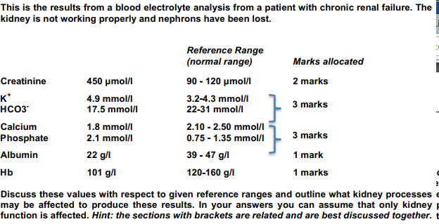 Solved: This Is The Results From A Blood Electrolyte Analy