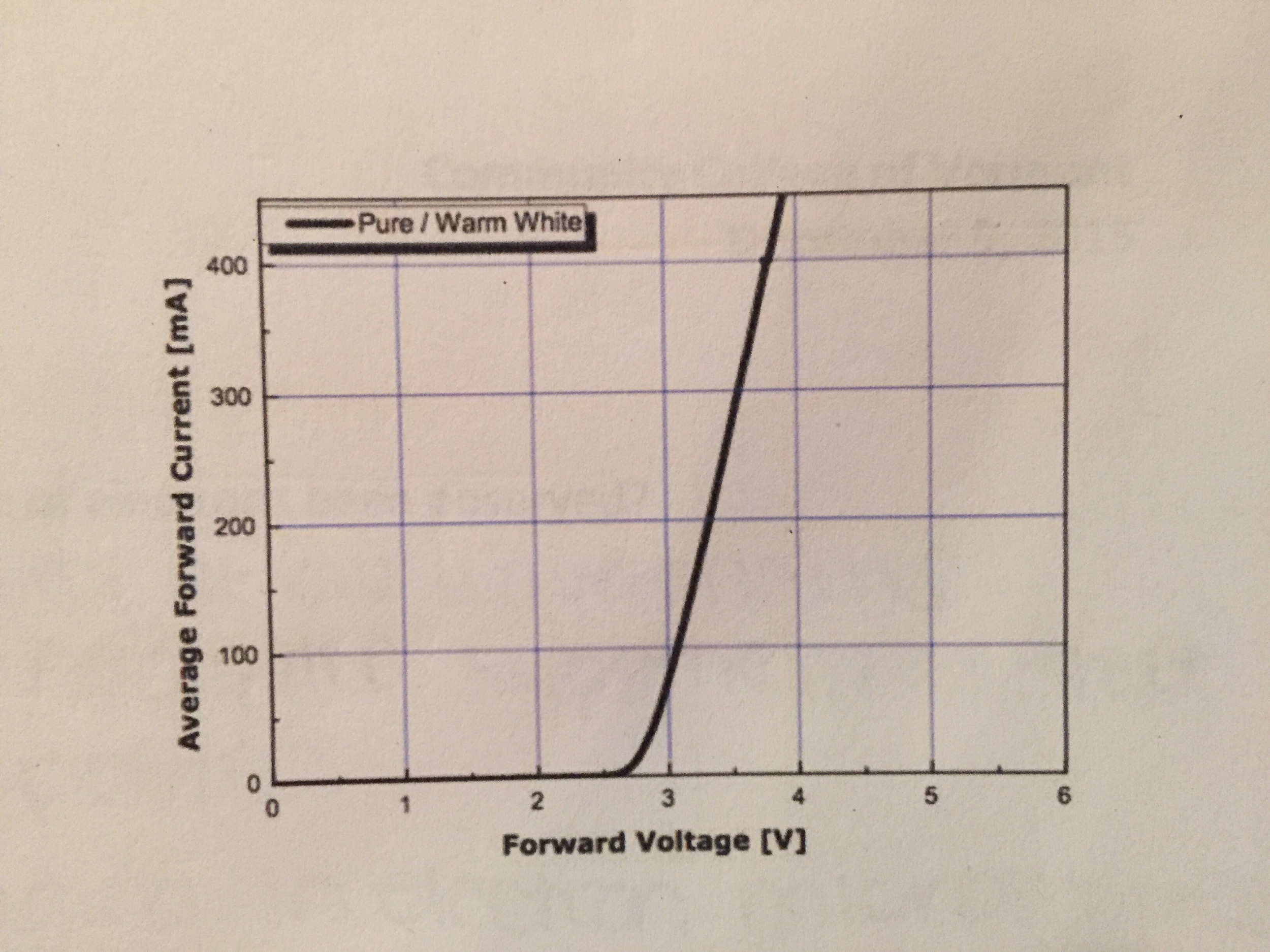 Solved The Adjacent Graph Shows Current Voltage Chara Light Emitting Diode Diagram