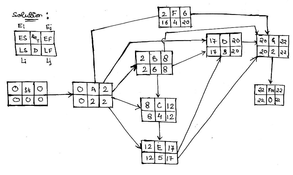 Solved Draw The Network As Aoa Find The Critical Path C