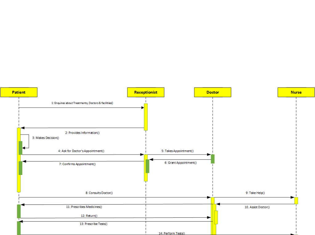 Solved 1 describe the two uml diagrams below 2 please please describe the uml sequence diagram decision support system for patientsbelow ccuart Images