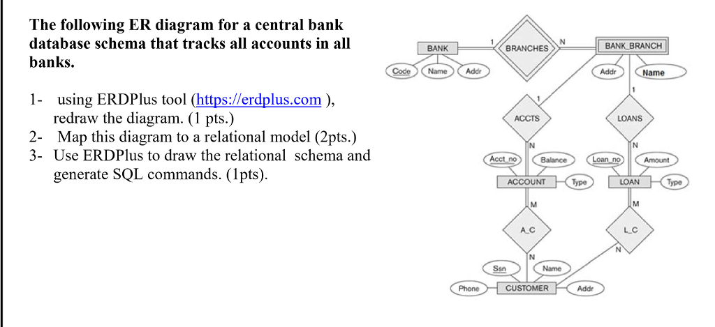 Solved the following er diagram for a central bank databa question the following er diagram for a central bank database schema that tracks all accounts in all banks ccuart Gallery