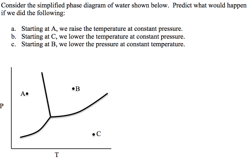 Solved consider the simplified phase diagram of water sho consider the simplified phase diagram of water shown below predict what would happen if we ccuart Images