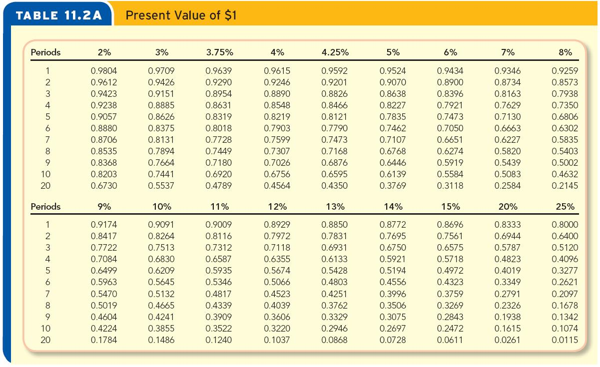 pv of annuity due table
