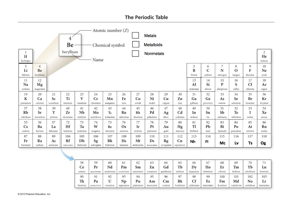 Solved 42 the periodic table exercise getting to know t the periodic table atomic number z metals metalloids nonmetals chemical symbol beryllium he name urtaz Image collections