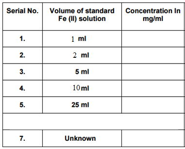 Solutions and their concentrations in analytical chemistry by azad al….