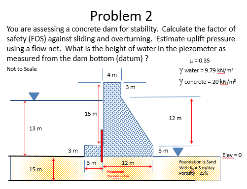 Solved: You Are Assessing A Concrete Dam For Stability  Ca