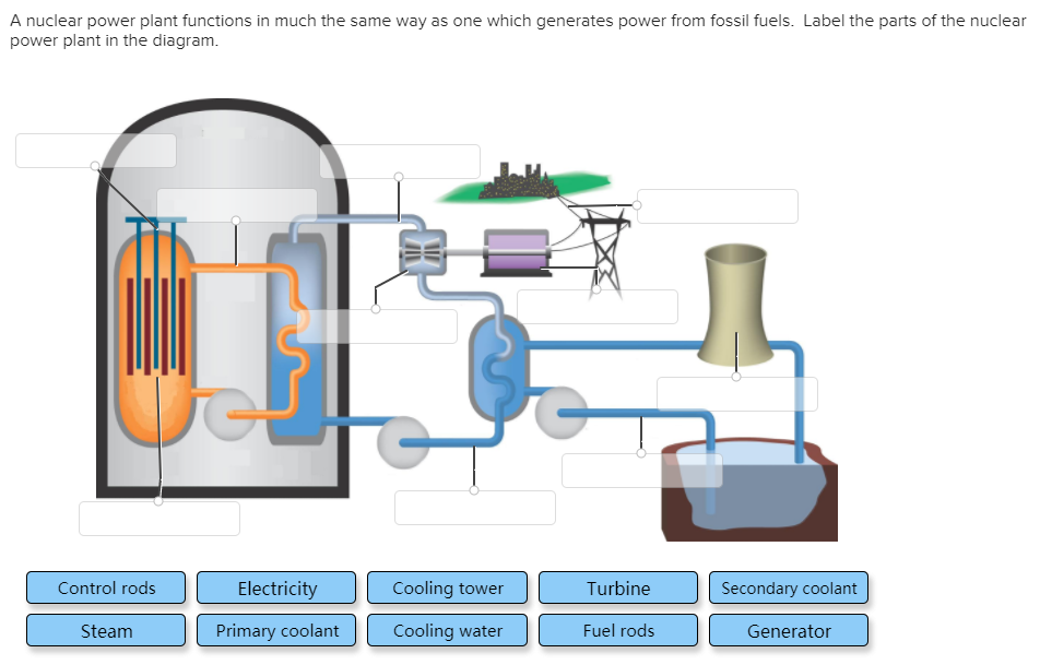 Solved a nuclear power plant functions in much the same w a nuclear power plant functions in much the same way as one which generates power from ccuart Choice Image