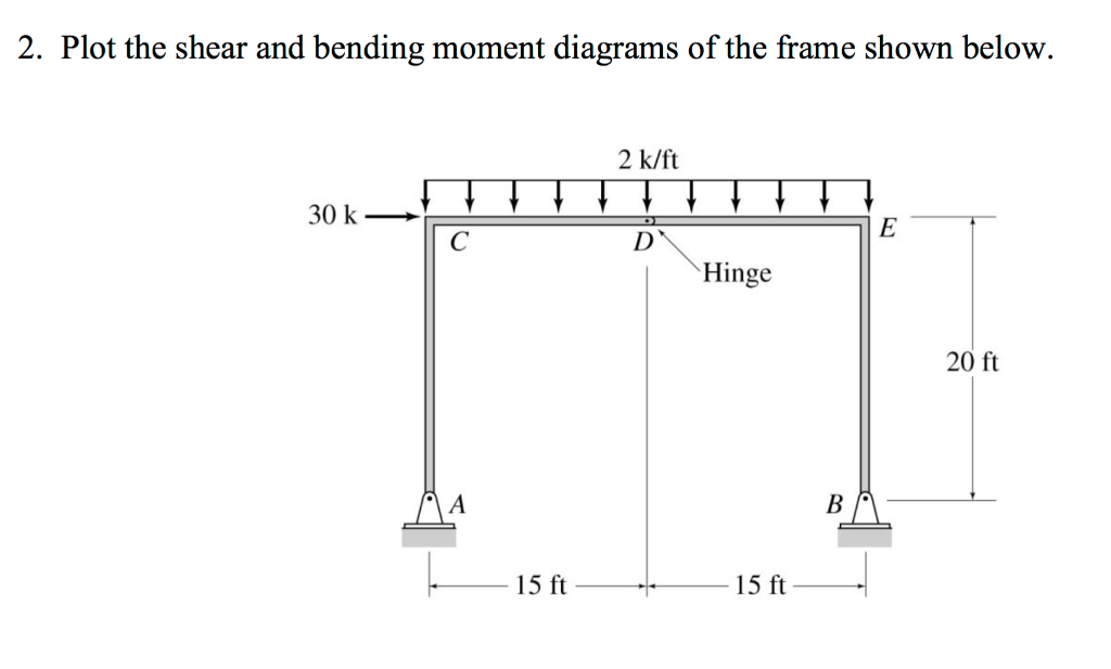 Solved  Plot The Shear And Bending Moment Diagrams Of The